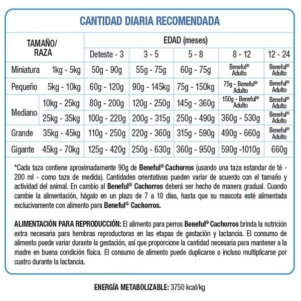 PURINA BENEFUL PERRO CACHORRO SALUDABLE racomendacion