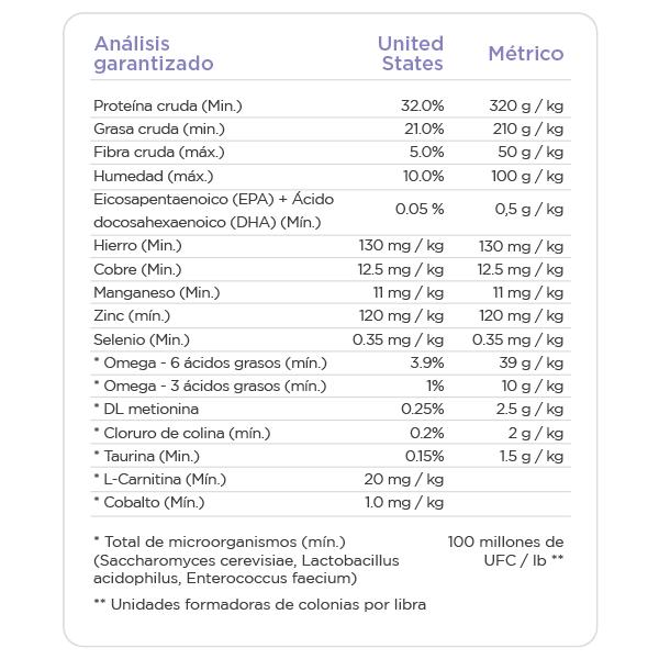 NUTRISOURCE CACHORRO RAZA PEQUENA Y MEDIANA INFORMACION NUTRICIONAL