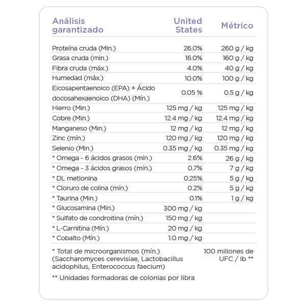 NUTRISOURCE PERRO ADULTO RAZA MEDIANA Y GRANDE INFORMACION NUTRICIONAL
