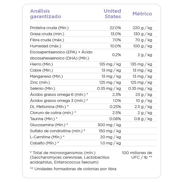 NUTRISOURCE PERRO CORDERO Y ARROZ INFORMACION NUTRICIONAL