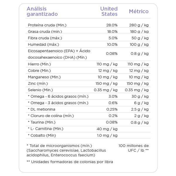 NUTRISOURCE PERRO LIBRE DE GRANOS CORDERO INFORMACION NUTRICIONAL