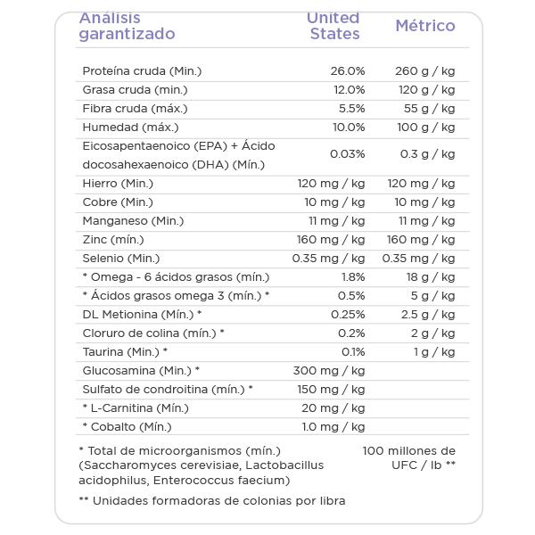 NUTRISOURCE PERRO SENIOR (EDAD AVANZADA) INFORMACION NUTRICIONAL